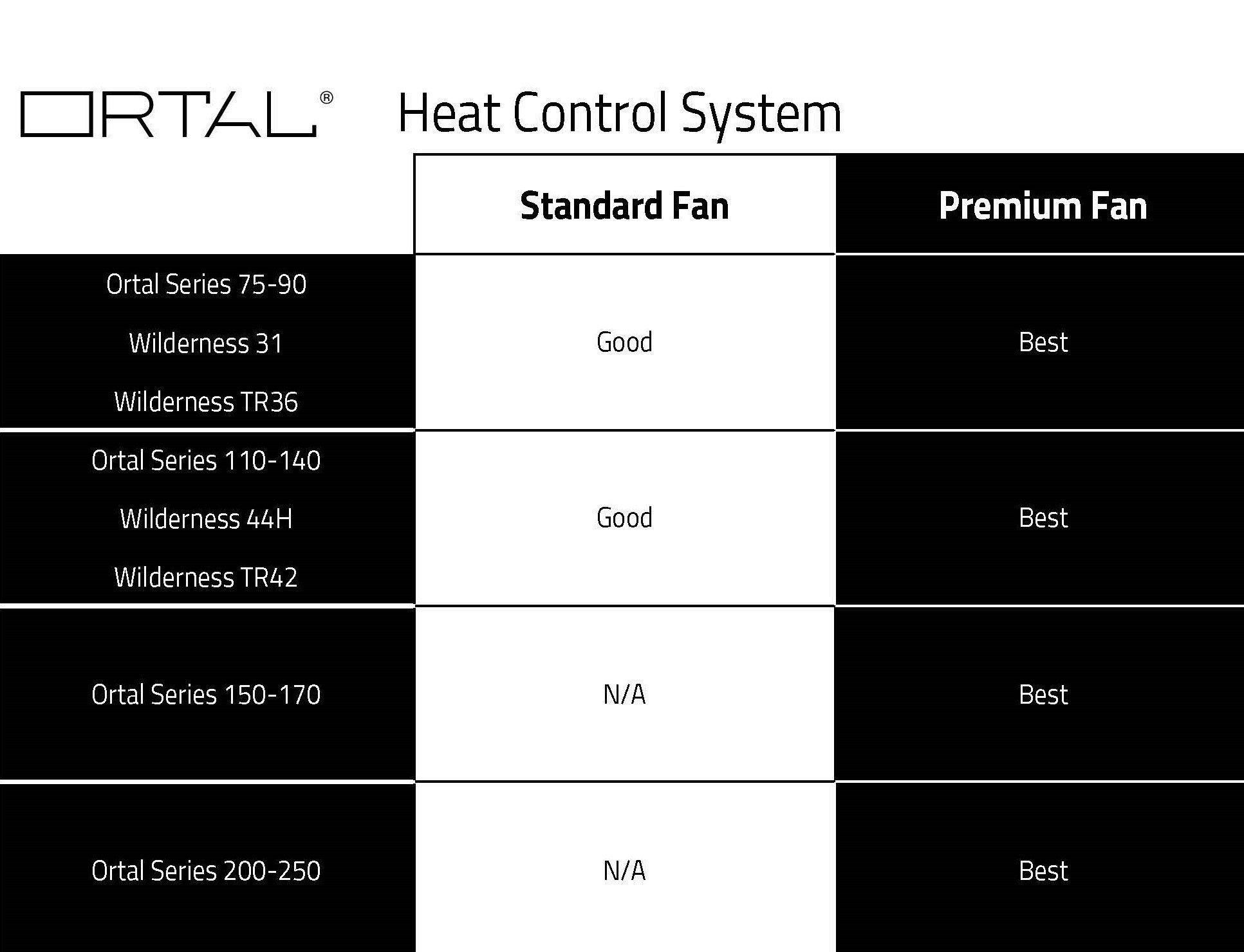 HCS Chart-3